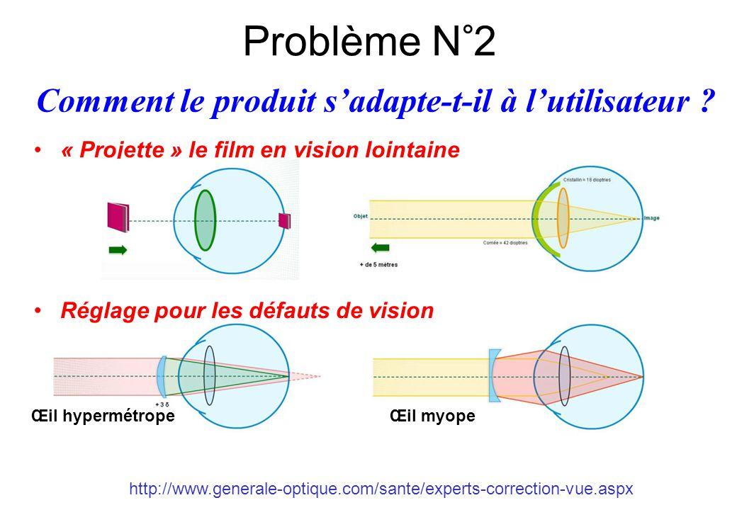 http://www.generale-optique.com/sante/experts-correction-vue.aspx Problème N°2 Comment le produit s'adapte-t-il à l'utilisateur ? « Projette » le film