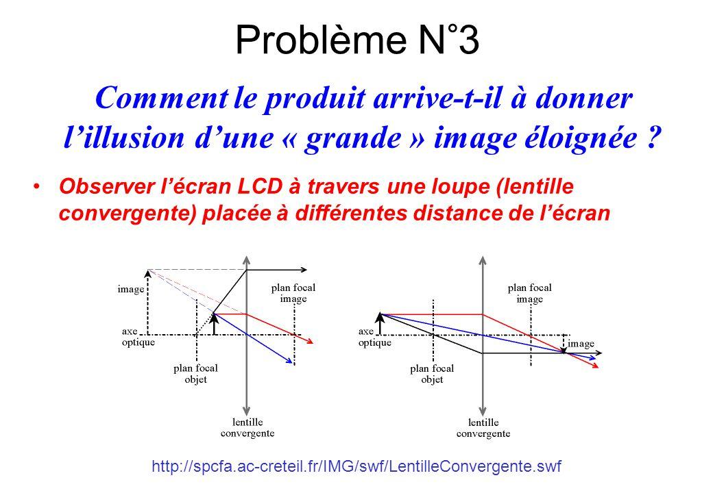http://spcfa.ac-creteil.fr/IMG/swf/LentilleConvergente.swf Comment le produit arrive-t-il à donner l'illusion d'une « grande » image éloignée ? Problè