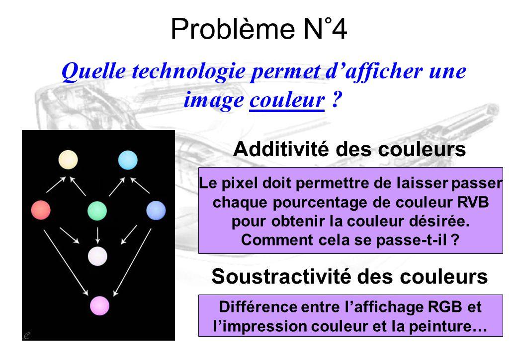 Additivité des couleurs Le pixel doit permettre de laisser passer chaque pourcentage de couleur RVB pour obtenir la couleur désirée. Comment cela se p