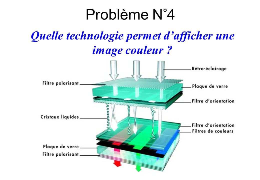 Quelle technologie permet d'afficher une image couleur ? Problème N°4