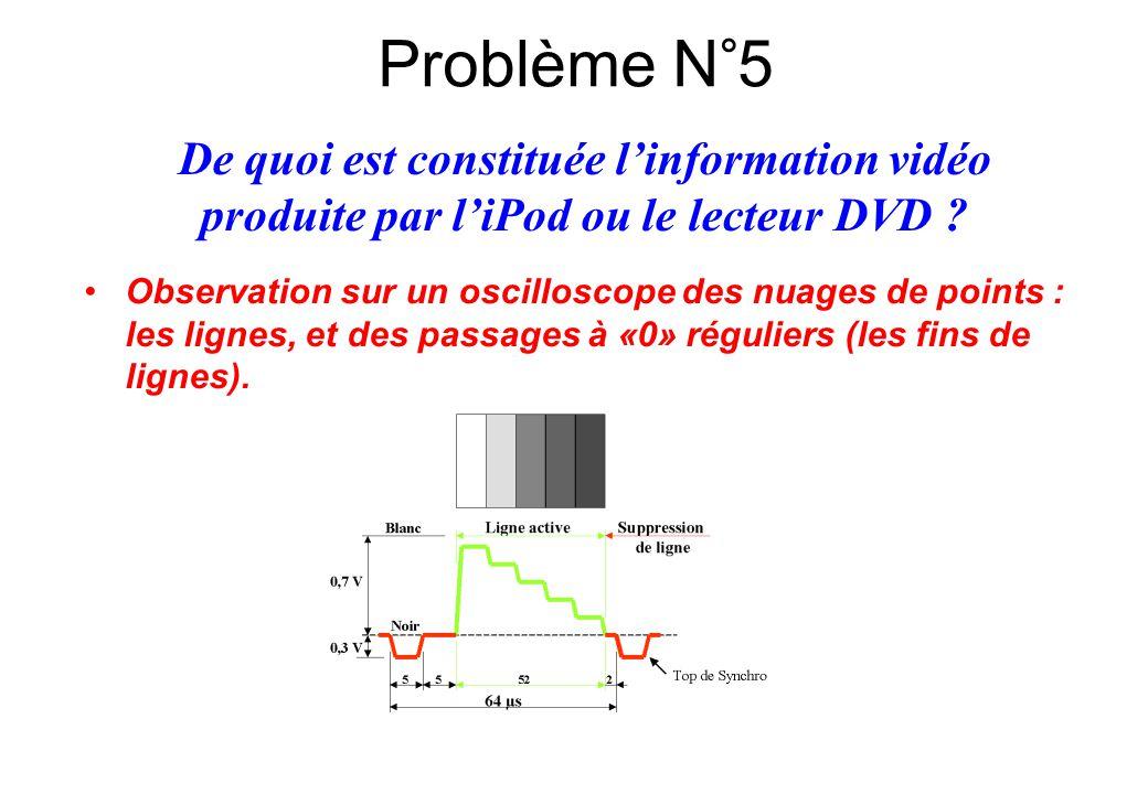 Observation sur un oscilloscope des nuages de points : les lignes, et des passages à «0» réguliers (les fins de lignes). De quoi est constituée l'info