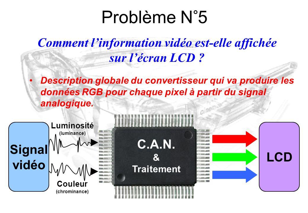 Description globale du convertisseur qui va produire les données RGB pour chaque pixel à partir du signal analogique. Comment l'information vidéo est-