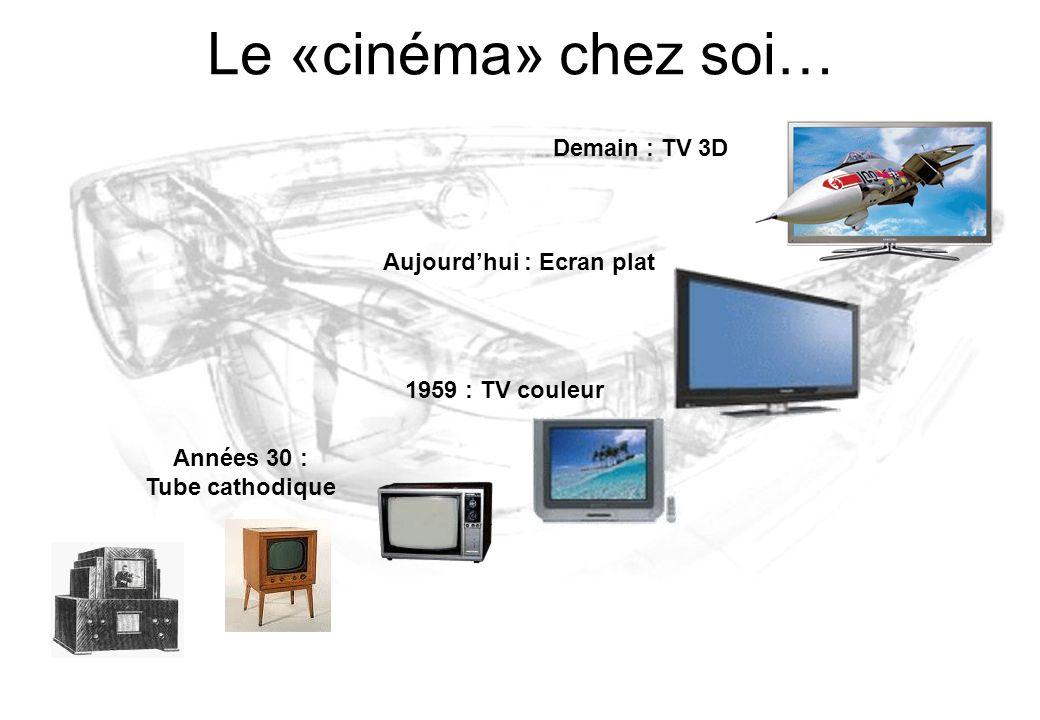 Le «cinéma» chez soi… 1959 : TV couleur Aujourd'hui : Ecran plat Demain : TV 3D Années 30 : Tube cathodique