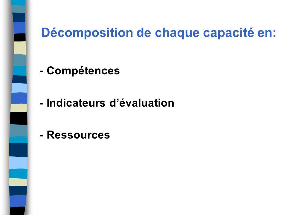 Décomposition de chaque capacité en: - Compétences - Indicateurs d'évaluation - Ressources