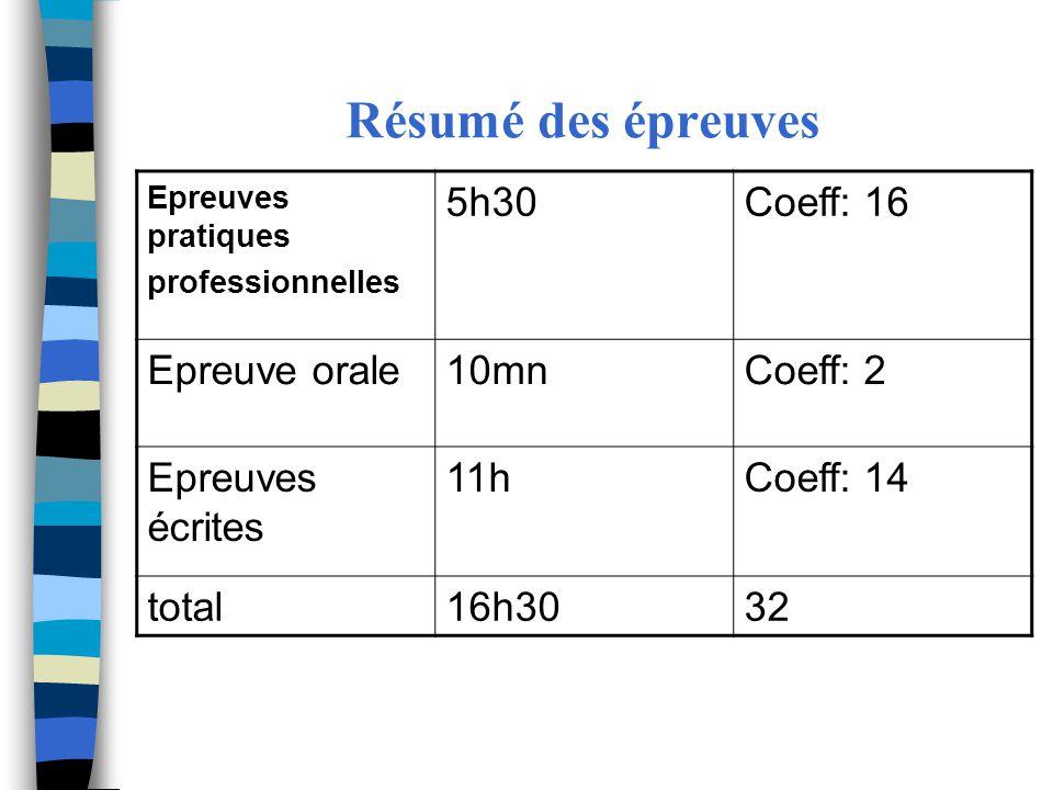 Résumé des épreuves Epreuves pratiques professionnelles 5h30Coeff: 16 Epreuve orale10mnCoeff: 2 Epreuves écrites 11hCoeff: 14 total16h3032