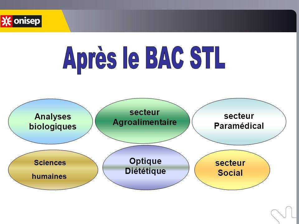 secteur Agroalimentaire secteur Paramédical Optique Diététique secteur Social Analyses biologiques Sciences humaines