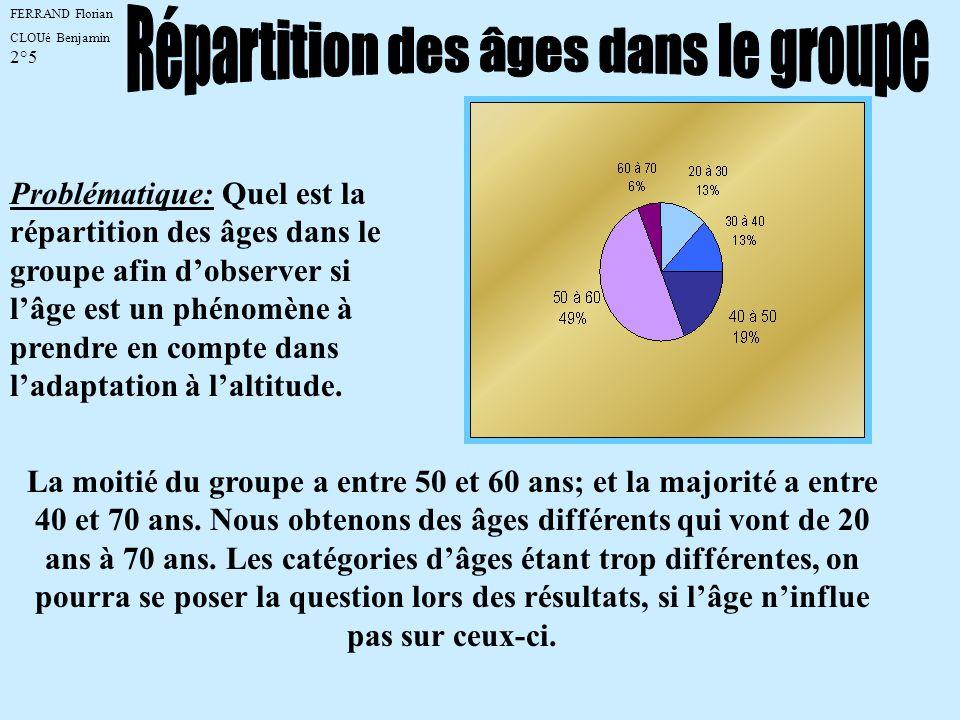 FERRAND Florian CLOUé Benjamin 2°5 La moitié du groupe a entre 50 et 60 ans; et la majorité a entre 40 et 70 ans. Nous obtenons des âges différents qu