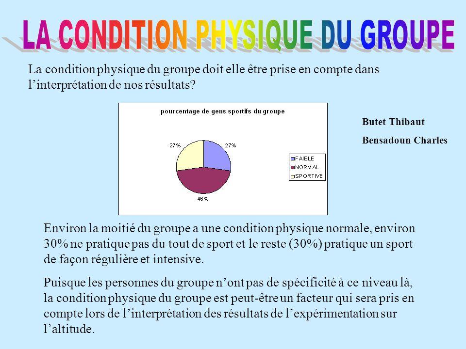 Environ la moitié du groupe a une condition physique normale, environ 30% ne pratique pas du tout de sport et le reste (30%) pratique un sport de faço
