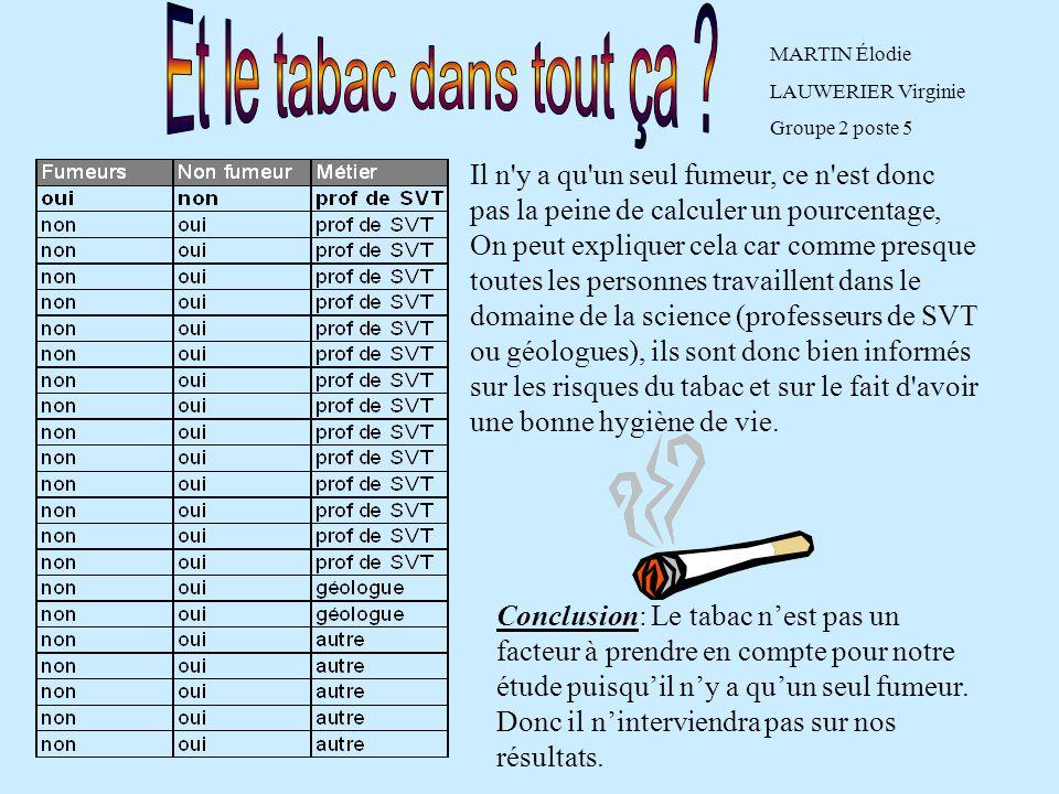 Il n'y a qu'un seul fumeur, ce n'est donc pas la peine de calculer un pourcentage, On peut expliquer cela car comme presque toutes les personnes trava