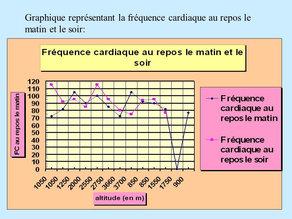 Graphique représentant la fréquence cardiaque au repos le matin et le soir:
