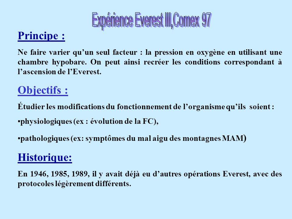 Principe : Ne faire varier qu'un seul facteur : la pression en oxygène en utilisant une chambre hypobare. On peut ainsi recréer les conditions corresp