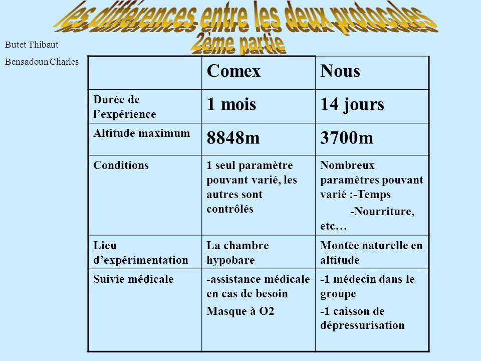 ComexNous Durée de l'expérience 1 mois14 jours Altitude maximum 8848m3700m Conditions1 seul paramètre pouvant varié, les autres sont contrôlés Nombreu