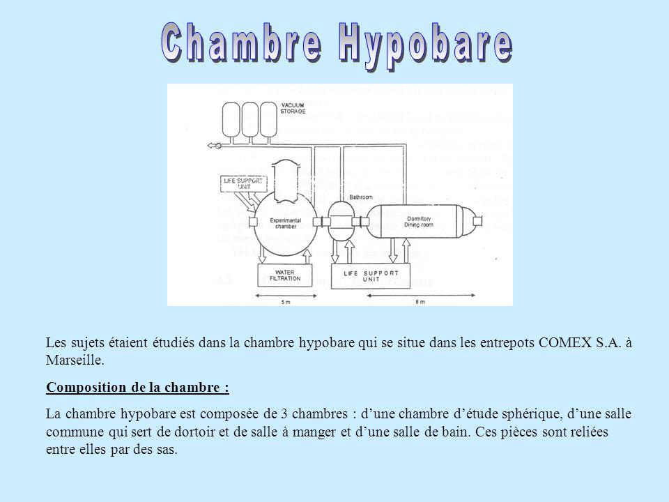 Les sujets étaient étudiés dans la chambre hypobare qui se situe dans les entrepots COMEX S.A. à Marseille. Composition de la chambre : La chambre hyp