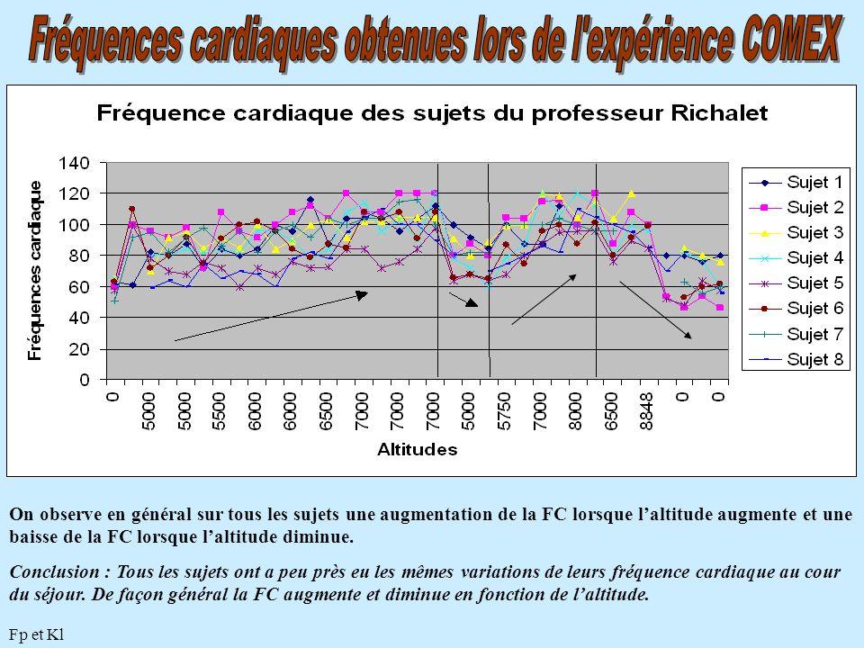 On observe en général sur tous les sujets une augmentation de la FC lorsque l'altitude augmente et une baisse de la FC lorsque l'altitude diminue. Con