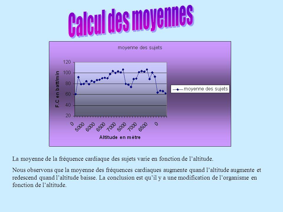 La moyenne de la fréquence cardiaque des sujets varie en fonction de l'altitude. Nous observons que la moyenne des fréquences cardiaques augmente quan