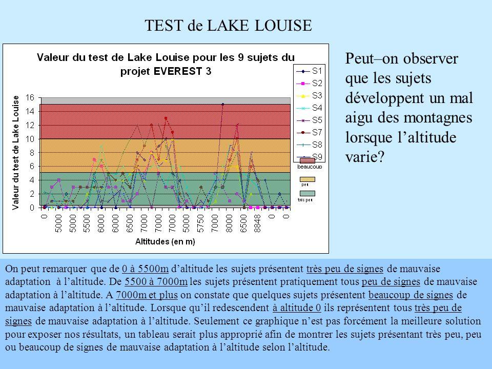TEST de LAKE LOUISE On peut remarquer que de 0 à 5500m d'altitude les sujets présentent très peu de signes de mauvaise adaptation à l'altitude. De 550