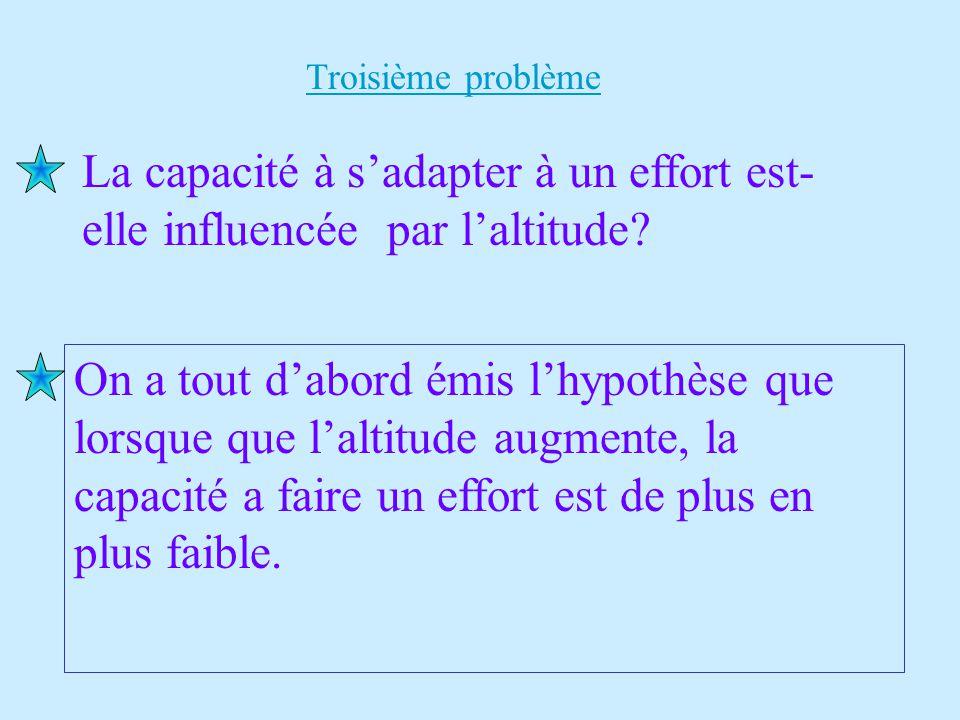 Troisième problème On a tout d'abord émis l'hypothèse que lorsque que l'altitude augmente, la capacité a faire un effort est de plus en plus faible. L