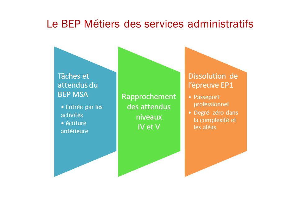 Le BEP Métiers des services administratifs Tâches et attendus du BEP MSA Entrée par les activités écriture antérieure Rapprochement des attendus nivea
