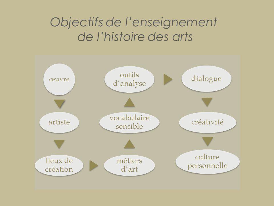 Objectifs de l'enseignement de l'histoire des arts œuvre artiste lieux de création métiers d'art vocabulaire sensible outils d'analyse dialogue créati