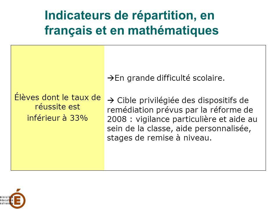 Indicateurs de répartition, en français et en mathématiques Élèves dont le taux de réussite est inférieur à 33%  En grande difficulté scolaire.  Cib