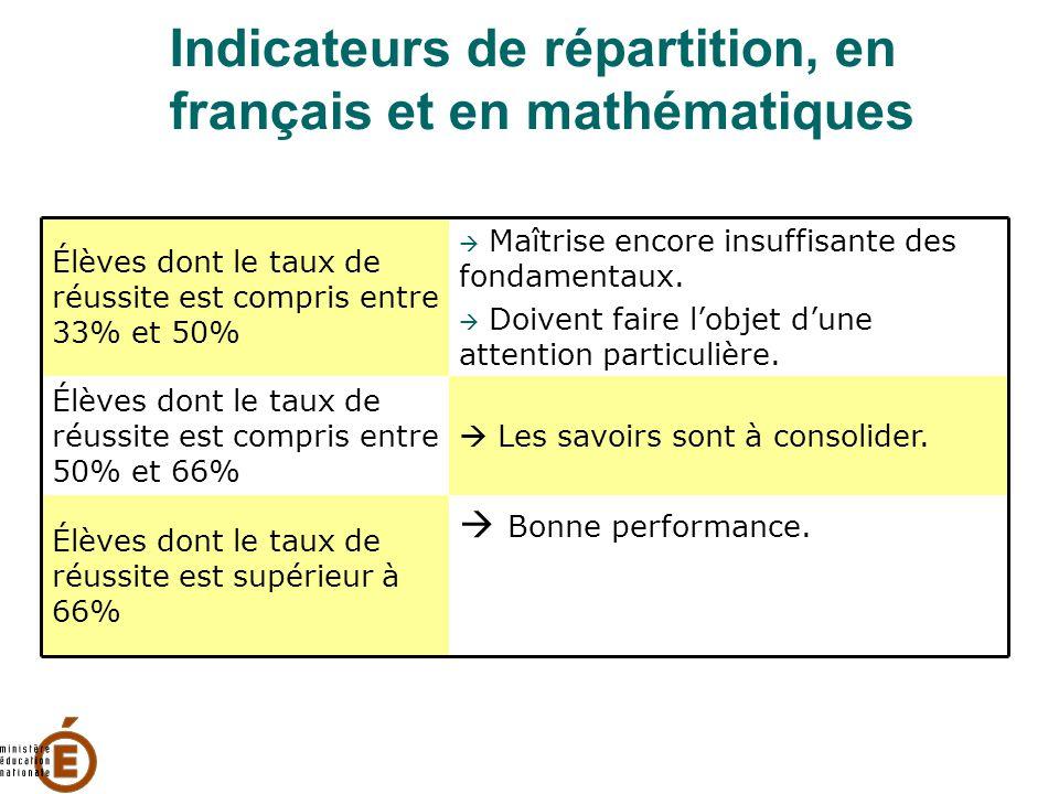 Indicateurs de répartition, en français et en mathématiques Élèves dont le taux de réussite est compris entre 33% et 50%  Maîtrise encore insuffisant