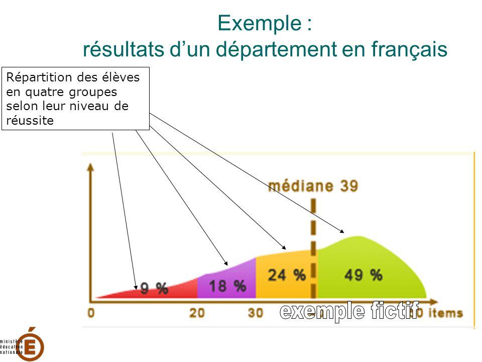 Exemple : résultats d'un département en français Répartition des élèves en quatre groupes selon leur niveau de réussite