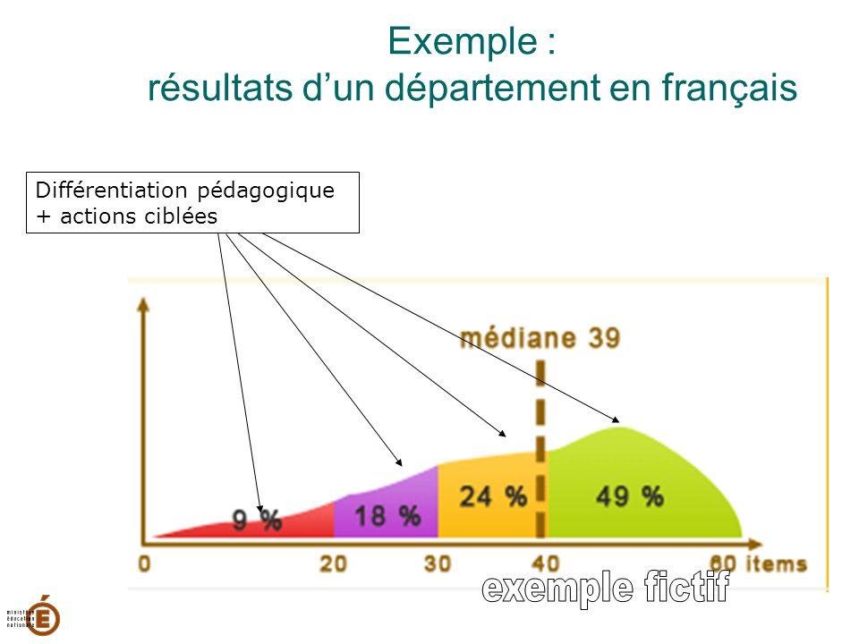 Exemple : résultats d'un département en français Différentiation pédagogique + actions ciblées