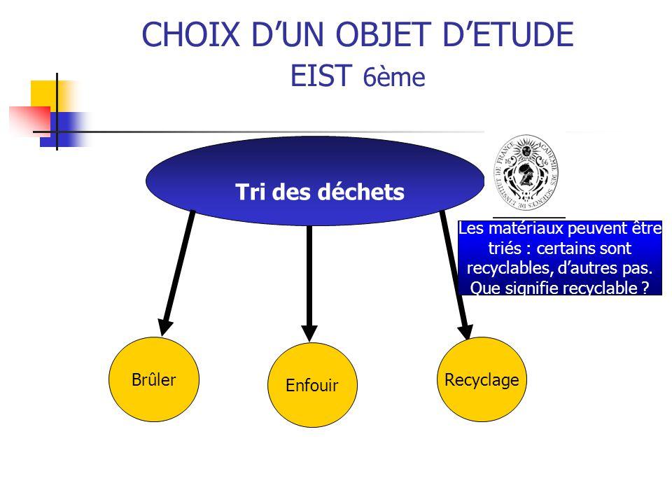 Tri des déchets CHOIX D'UN OBJET D'ETUDE EIST 6ème Brûler Enfouir Recyclage Les matériaux peuvent être triés : certains sont recyclables, d'autres pas