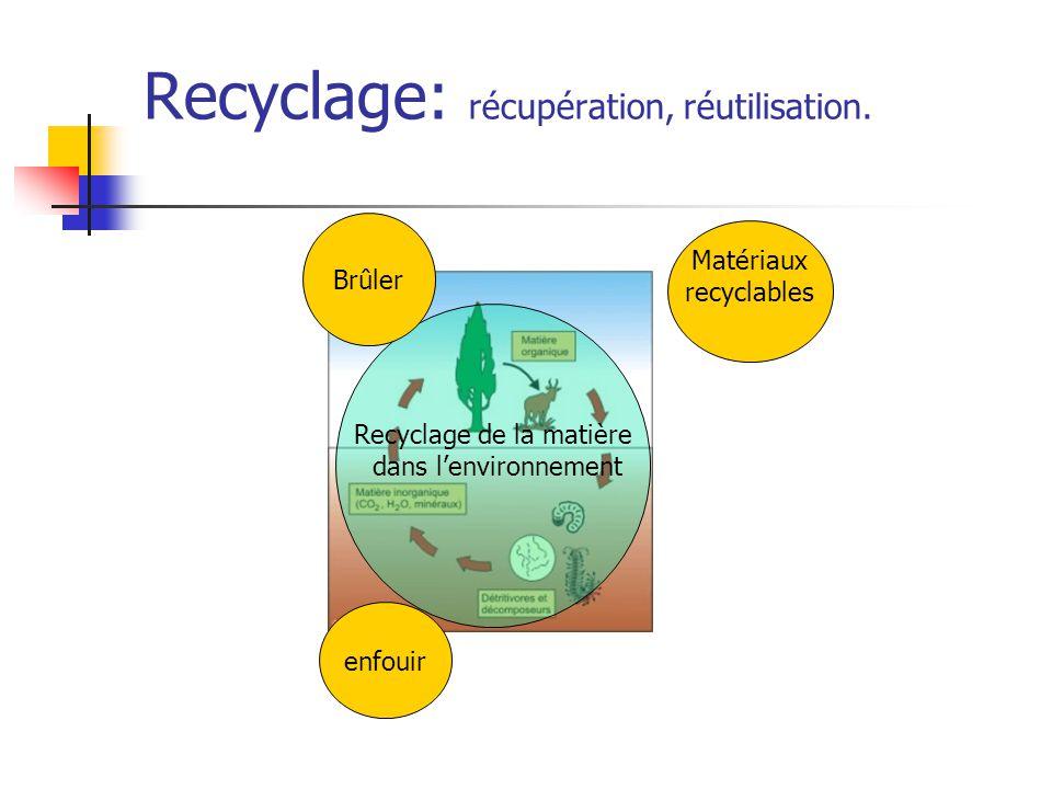 Recyclage: récupération, réutilisation. Recyclage de la matière dans l'environnement enfouir Brûler Matériaux recyclables