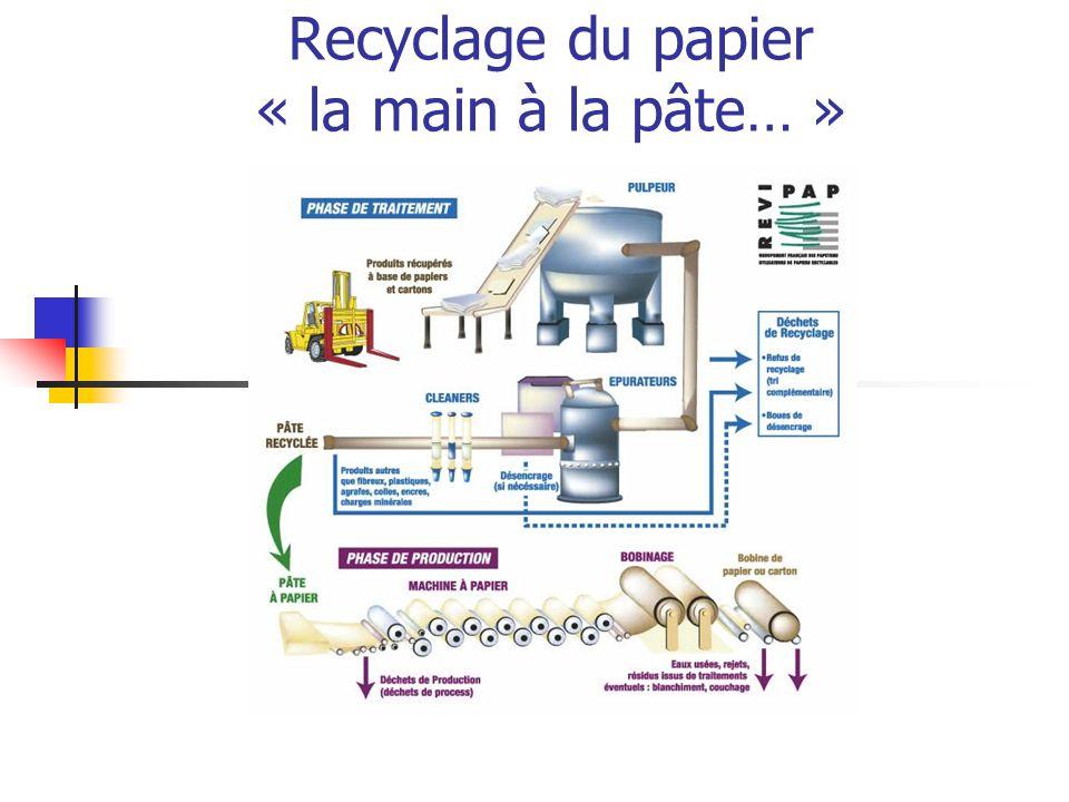 Recyclage du papier « la main à la pâte… »