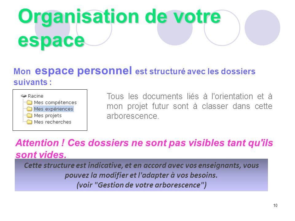 Organisation de votre espace Mon espace personnel est structuré avec les dossiers suivants : Tous les documents liés à l'orientation et à mon projet f