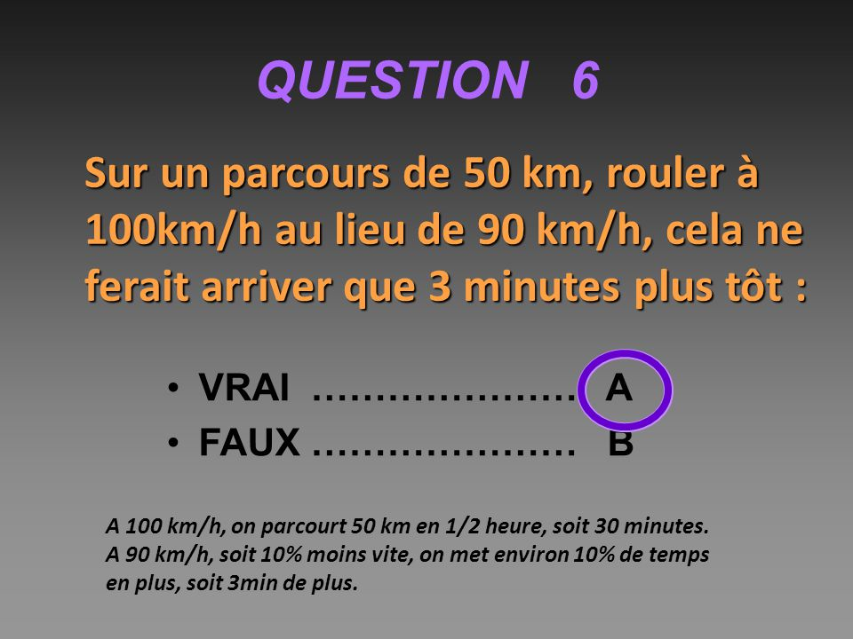QUESTION 6 Sur un parcours de 50 km, rouler à 100km/h au lieu de 90 km/h, cela ne ferait arriver que 3 minutes plus tôt : VRAI ………………… A FAUX ………………… B A 100 km/h, on parcourt 50 km en 1/2 heure, soit 30 minutes.
