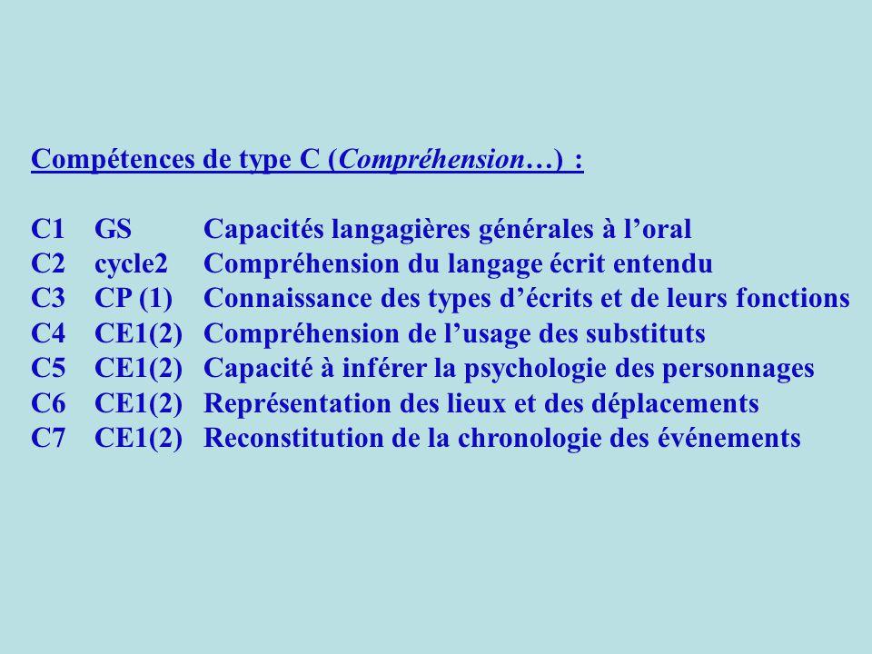 Compétences de type C (Compréhension…) : C1GSCapacités langagières générales à l'oral C2cycle2Compréhension du langage écrit entendu C3CP (1)Connaissance des types d'écrits et de leurs fonctions C4CE1(2)Compréhension de l'usage des substituts C5CE1(2)Capacité à inférer la psychologie des personnages C6CE1(2)Représentation des lieux et des déplacements C7CE1(2)Reconstitution de la chronologie des événements
