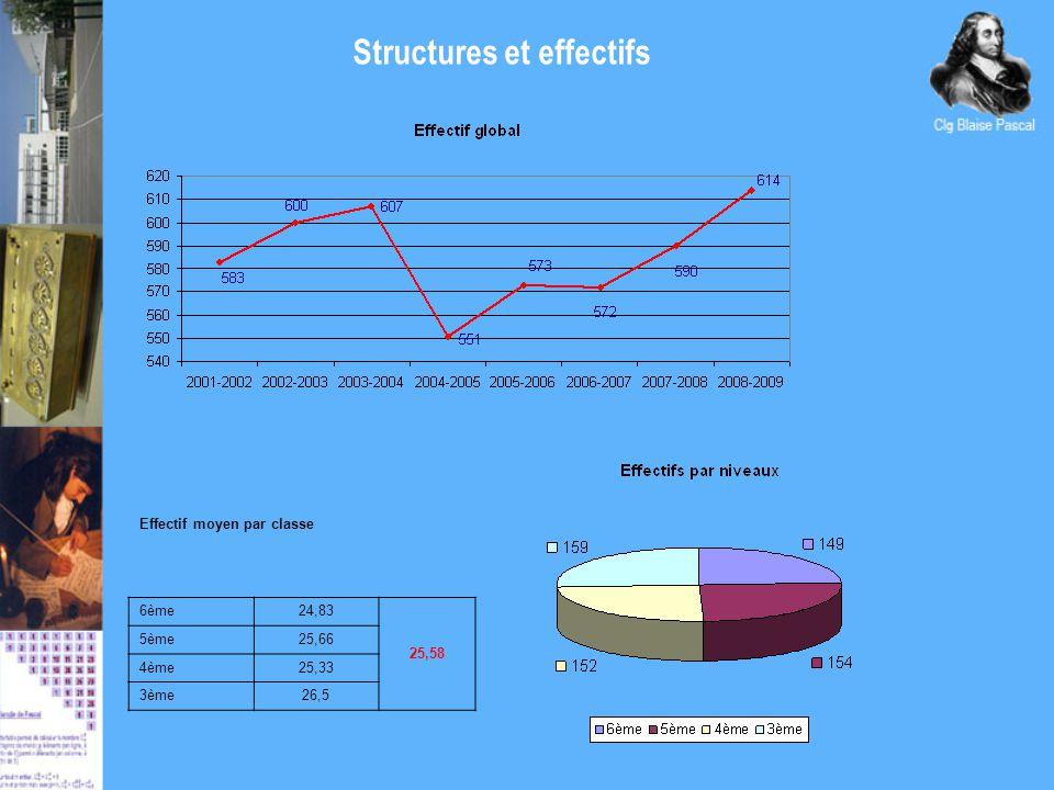 Structures et effectifs Effectif moyen par classe 6ème24,83 25,58 5ème25,66 4ème25,33 3ème26,5