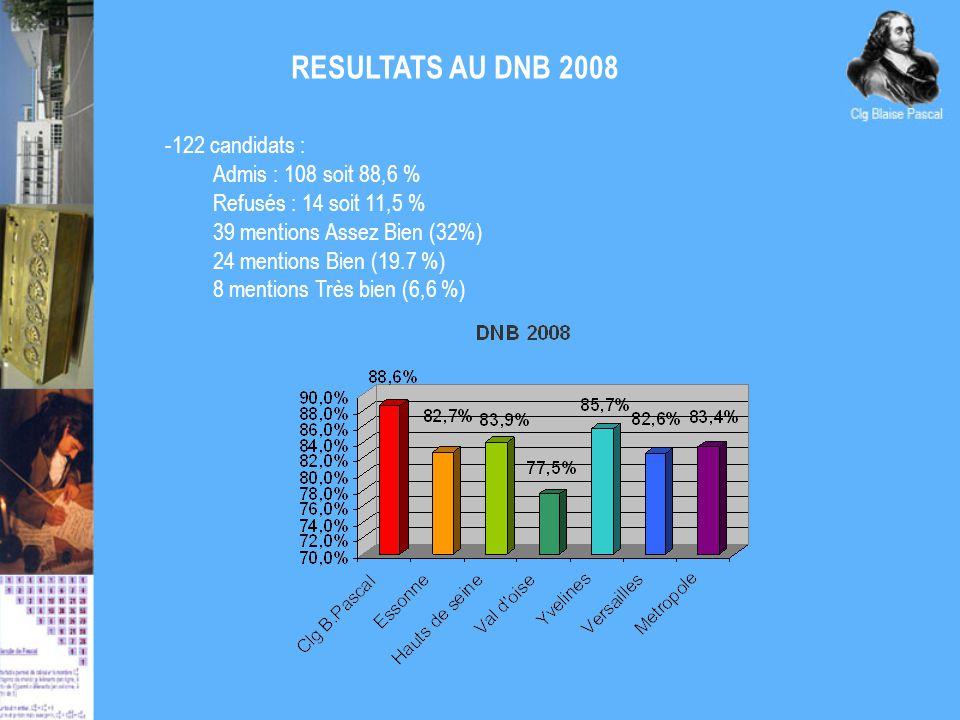 RESULTATS AU DNB 2008 -122 candidats : Admis : 108 soit 88,6 % Refusés : 14 soit 11,5 % 39 mentions Assez Bien (32%) 24 mentions Bien (19.7 %) 8 mentions Très bien (6,6 %)