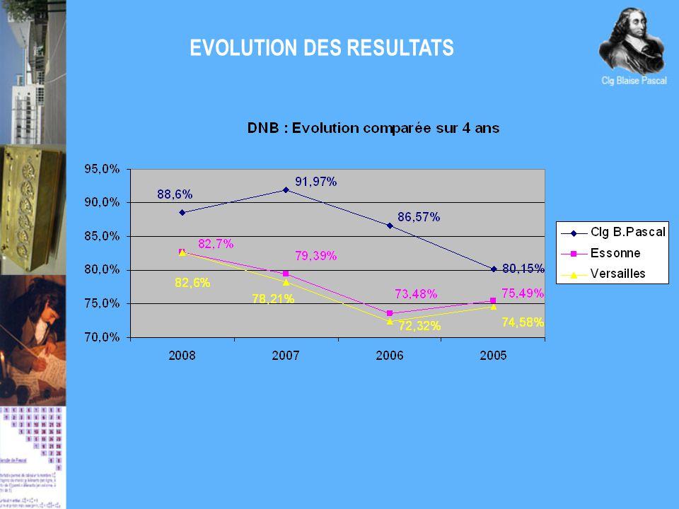 EVOLUTION DES RESULTATS