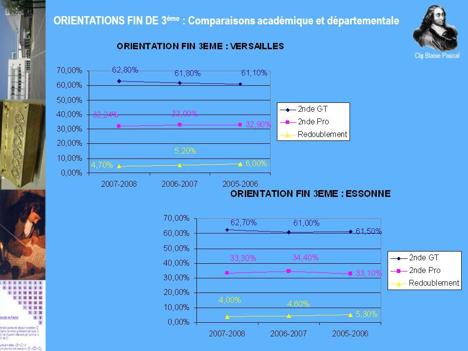 ORIENTATIONS FIN DE 6 ème et de 4ème Orientation 6EME B.PASCALESSONNE Passage 5èmeRedoublementPassage 5èmeRedoublement 2007-200897,99%2,01%96,30%3,70% 2006-200795,27%4,73%94,50%5,50% 2005-2006 92,50%7,50% Orientation 4EME B.PASCALESSONNE Passage 3èmeRedoublementPassage 3èmeRedoublement 2007-200897,49%1,89%96,30%3,70% 2006-200795,97%3,23%94,60%5,40% 2005-2006 93,50%6,50%