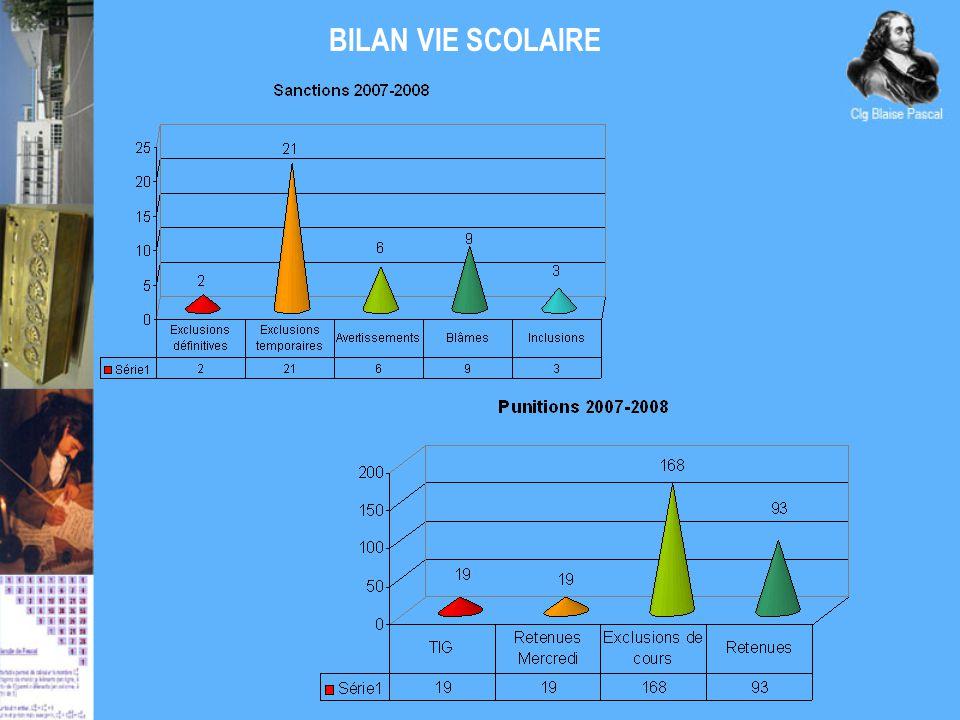 BILAN VIE SCOLAIRE