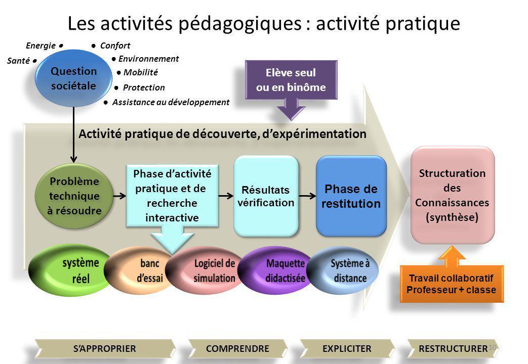 Activité pratique de découverte, d'expérimentation Elève seul ou en binôme Elève seul ou en binôme Les activités pédagogiques : activité pratique Ques