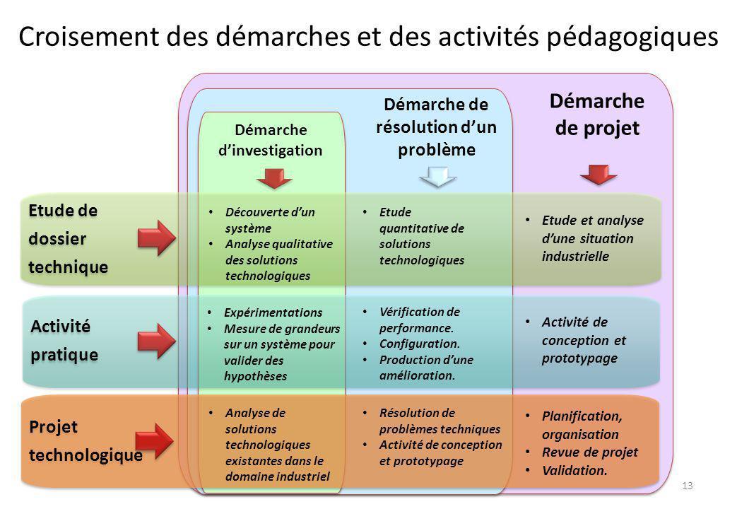 Démarche de projet Démarche de résolution d'un problème Démarche d'investigation Projet technologique Projet technologique Activité pratique Activité