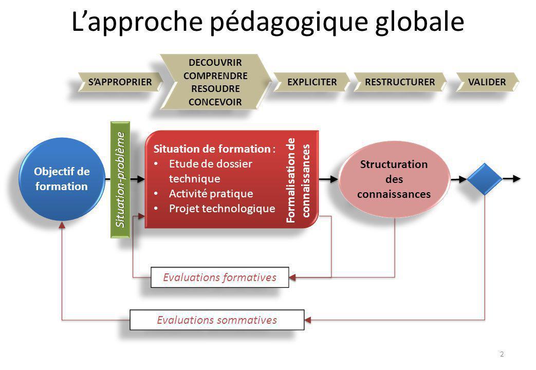 Objectif de formation Structuration des connaissances Evaluations sommatives Evaluations formatives Situation de formation : Etude de dossier techniqu