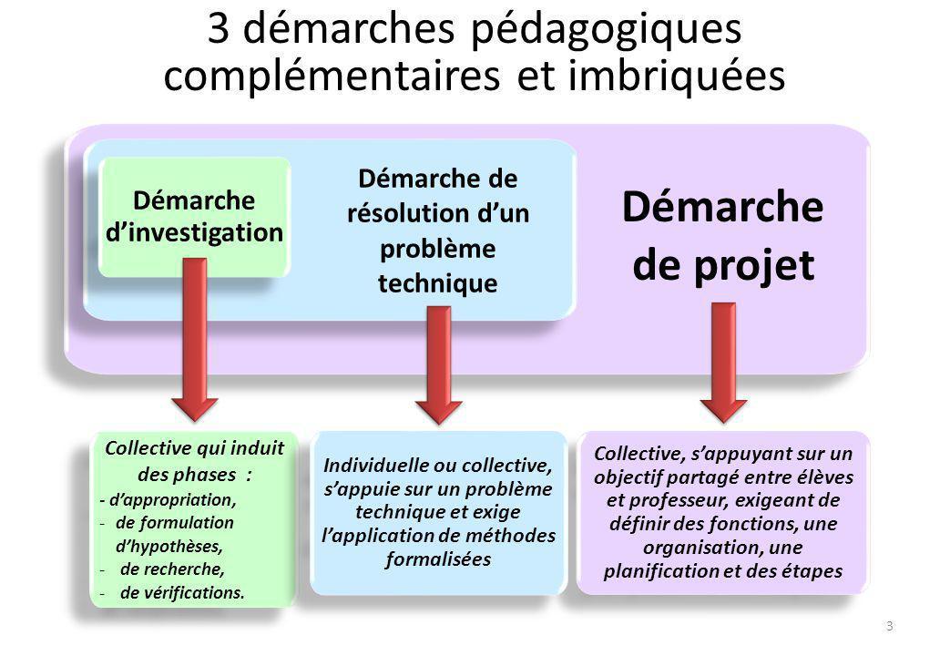 Démarche de projet 3 démarches pédagogiques complémentaires et imbriquées Collective, s'appuyant sur un objectif partagé entre élèves et professeur, e
