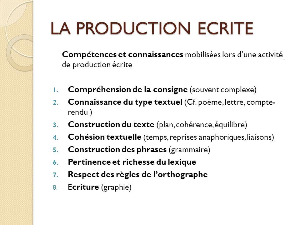 LA PRODUCTION ECRITE Compétences et connaissances mobilisées lors d'une activité de production écrite 1. Compréhension de la consigne (souvent complex