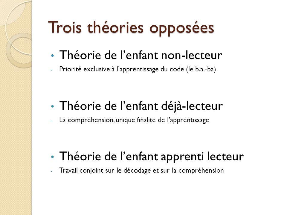 Trois théories opposées Théorie de l'enfant non-lecteur - Priorité exclusive à l'apprentissage du code (le b.a.-ba) Théorie de l'enfant déjà-lecteur -
