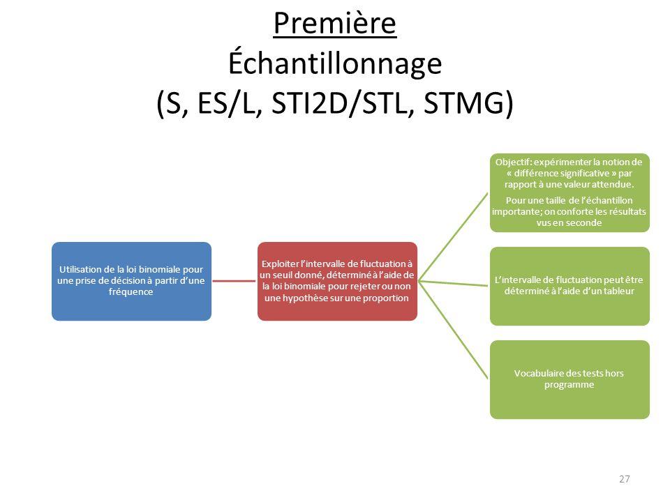 Première Échantillonnage (S, ES/L, STI2D/STL, STMG) Utilisation de la loi binomiale pour une prise de décision à partir d'une fréquence Exploiter l'in