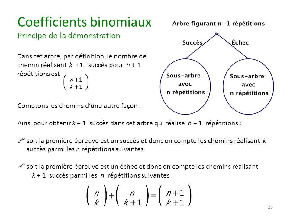 Coefficients binomiaux Principe de la démonstration Dans cet arbre, par définition, le nombre de chemin réalisant k + 1 succès pour n + 1 répétitions est Comptons les chemins d'une autre façon : Ainsi pour obtenir k + 1 succès dans cet arbre qui réalise n + 1 répétitions ;  soit la première épreuve est un succès et donc on compte les chemins réalisant k succès parmi les n répétitions suivantes  soit la première épreuve est un échec et donc on compte les chemins réalisant k + 1 succès parmi les n répétitions suivantes 29