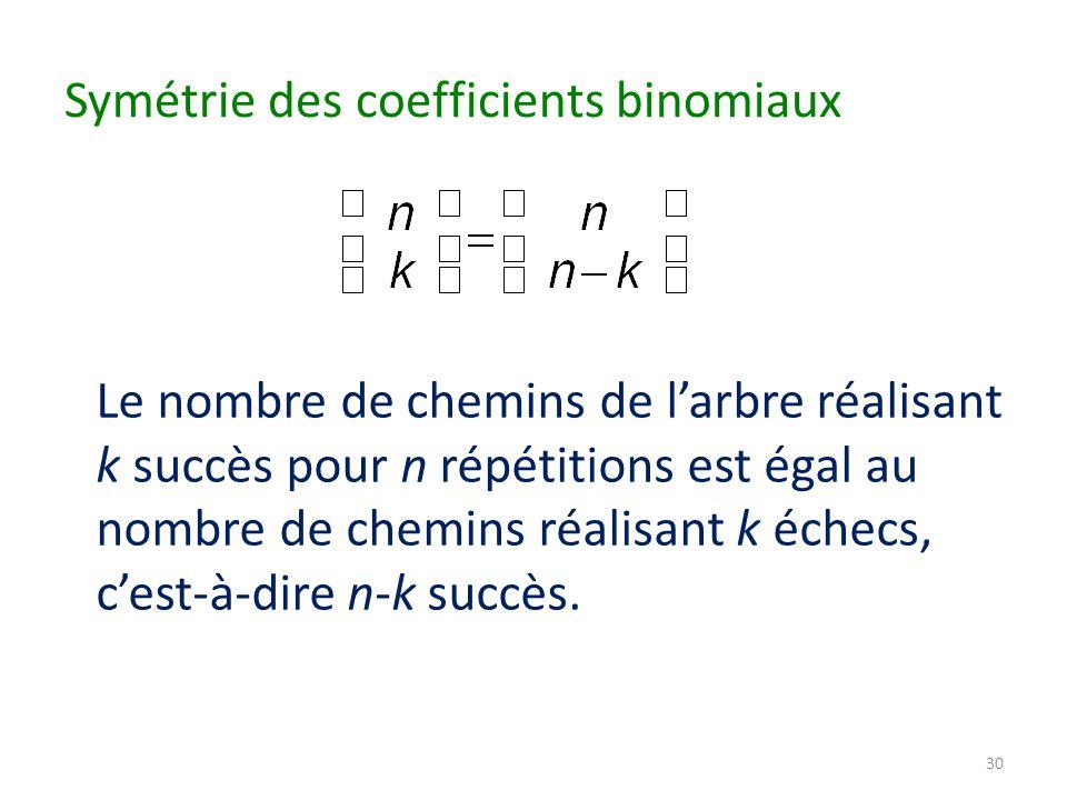 Symétrie des coefficients binomiaux Le nombre de chemins de l'arbre réalisant k succès pour n répétitions est égal au nombre de chemins réalisant k échecs, c'est-à-dire n-k succès.
