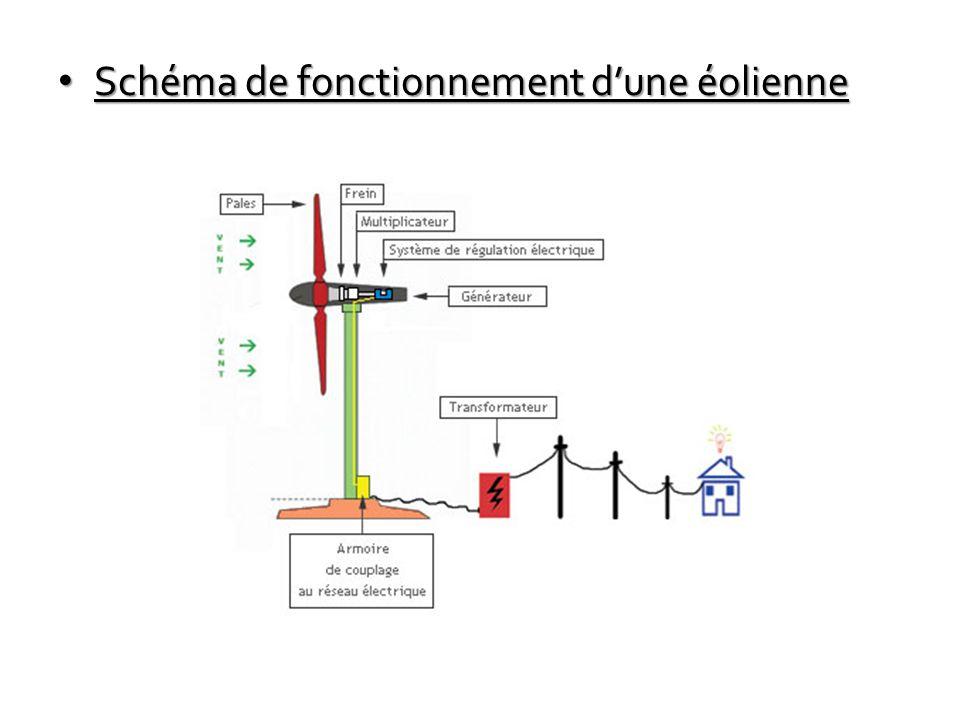 Schéma de fonctionnement d'une éolienne Schéma de fonctionnement d'une éolienne