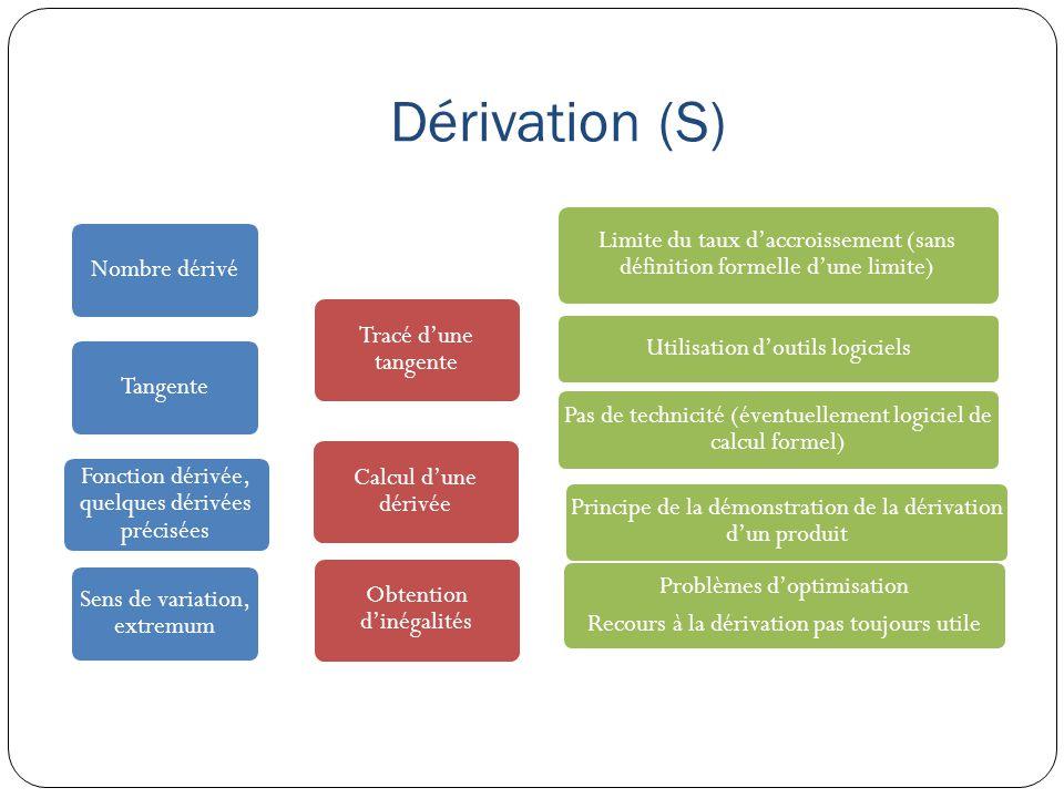 Dérivation (S) Nombre dérivé Tracé d'une tangente Limite du taux d'accroissement (sans définition formelle d'une limite) Utilisation d'outils logiciel