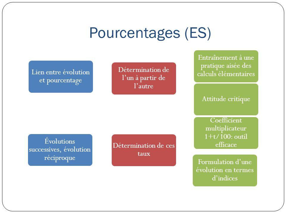 Pourcentages (ES) Lien entre évolution et pourcentage Détermination de l'un à partir de l'autre Entraînement à une pratique aisée des calculs élémenta
